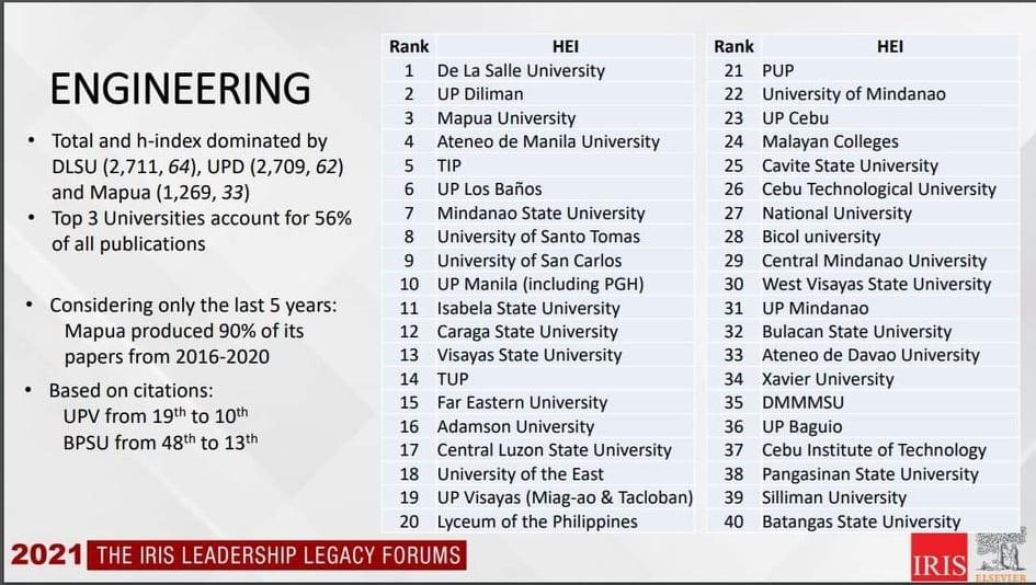 LPU ranks 20th in the IRIS Top Philippine Universities in Engineering